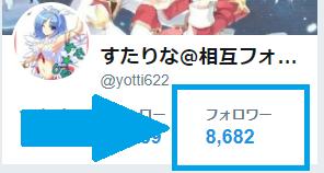 Twitterフォロワー8500人、Facebook友達2500人突破!